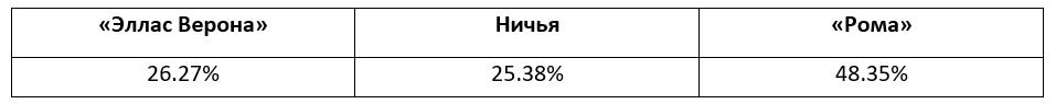 Еженедельный прогноз на матчи Серии A от БК Pinnacle