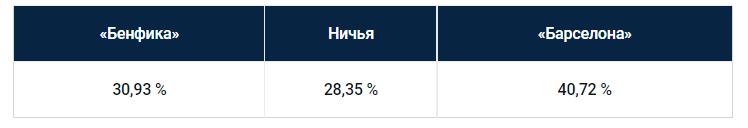 Еженедельный прогноз на матчи Лиги чемпионов от БК Pinnacle