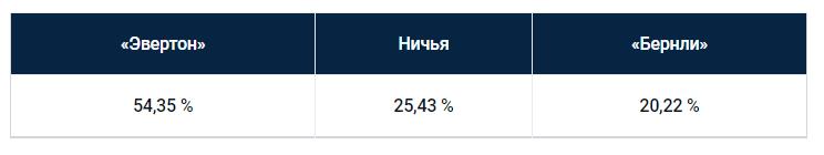 Еженедельный прогноз на матчи Премьер-лиги от БК Pinnacle